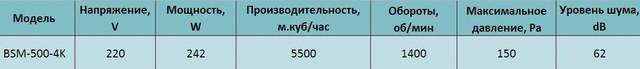 Технические характеристики осевого вентилятора Bahcivan BSM 500. Купить в Украине.