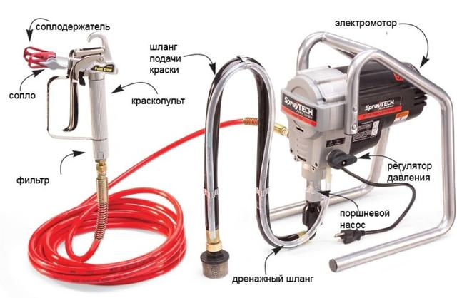 Устройство аппарата безвоздушного распыления