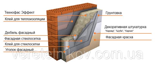 Технофас ефект 50 мм. - на основі базальту для фасаду 135 кг/м. куб.