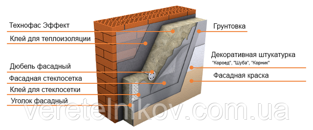 Технофас Эффект 100 мм. -  на основе базальта для фасада 135 кг/м.куб.