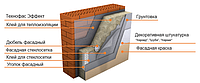 Технофас эффект 50 мм. -  на основе базальта для фасада.