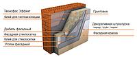 Технофас Эффект 100 мм. -  на основе базальта для фасада 135 кг/м.куб., фото 1