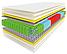 Матрас с мультизонным независимым пружинным блоком RIVER / РИВЕ Naturelle, фото 2