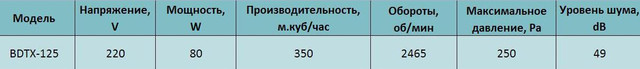 Технические характеристики канального вентилятора Bahcivan BDTX 125. Купить в Украине