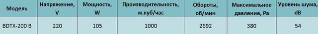 Технические характеристики канального вентилятора Bahcivan BDTX 200 В. Купить в Украине
