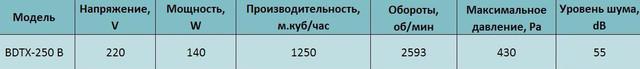 Технические характеристики канального вентилятора Bahcivan BDTX 250 В. Купить в Украине