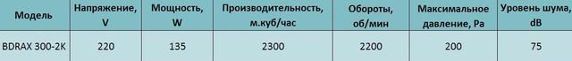 Технические характеристики осевого вентилятора Bahcivan BDRAX 300. Купить в Украине.