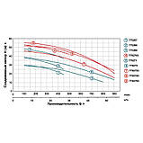 "LEO 3.0 AC750C2 (7752743) Насос відцентровий (380В 7.5 кВт Hmax 56.5 м Qmax 900л/хв 2""), фото 2"