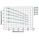 LEO 3.0 ECH(m)4-50(S) (775636) Насос многоступенчатый (1.1кВт Hmax 48м Qmax 120л/мин нерж), фото 2
