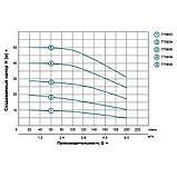 LEO 3.0 ECH(m)10-40 (775658) Насос многоступенчатый (1.5кВт Hmax 40м Qmax 250л/мин нерж), фото 2
