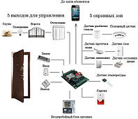 Готовый комплект GSM сигнализации со встроенным контроллером доступа