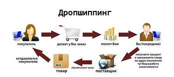 Дропшиппинг (Dropshipping) - бизнес не требующий начального капитала!