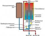 Электрические котлы (Электрокотлы)  Protherm СКАТ — 6 кВт (220/380В), фото 4