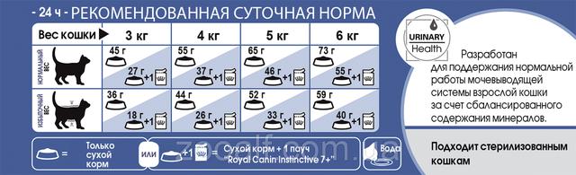 Рекомендуемая суточная норма сухого корма Роял Канин для котов, живущих в помещении