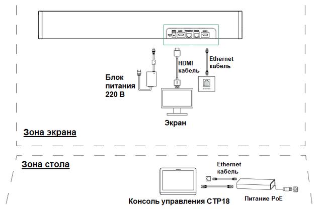 Схема подключения видеобара MeetingBar A20