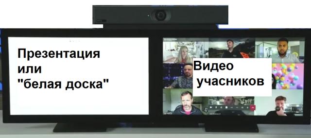 Поддержка двух экранов в видеобаре MeetingBar A20