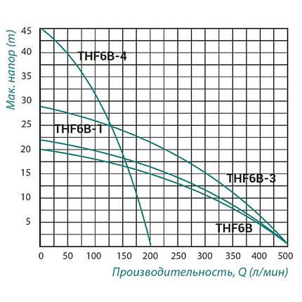 Насос поверхностный центробежный Taifu THF6B-3 2,2 кВт, фото 2