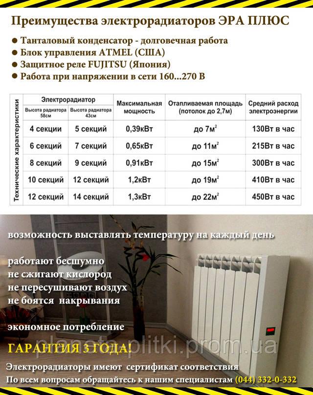 Характеристики электрорадиаторов ЭРА ПЛЮС