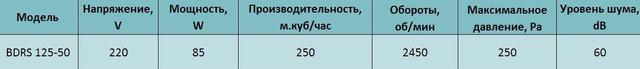 Технические характеристики центробежного вентилятора Bahcivan BDRS 125 50. Купить в Украине.