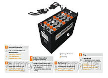 Тягові PzS батареї (Греція),  CELL 2PzS 250 Pb