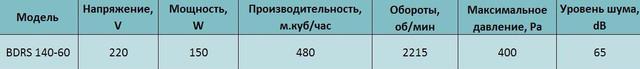Технические характеристики центробежного вентилятора Bahcivan BDRS 140 60. Купить в Украине.