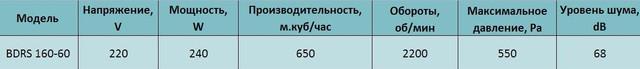 Технические характеристики центробежного вентилятора Bahcivan BDRS 160 60. Купить в Украине.