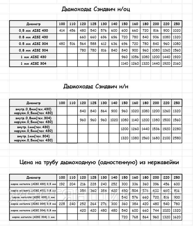 Прайс на дымоходные трубы от 18.05.2021г