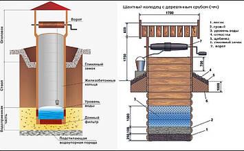 Изготовление и монтаж колец колодцев, монтаж септика из бетонных колец, колодцы и сливные ямы под ключ, фото 2