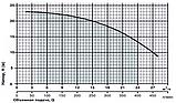 Відцентровий поверхневий насос Sprut HPF 450, фото 2