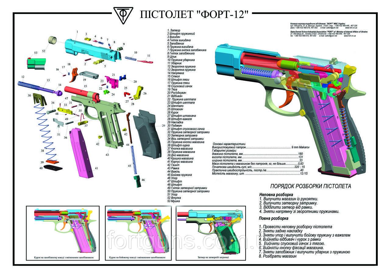 Перепокриття хім. оксом виробу Форт-12Р (Рама і затвор)