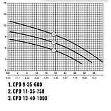 Sprut GPD 13-40-1000 - насос циркуляційний, фото 2