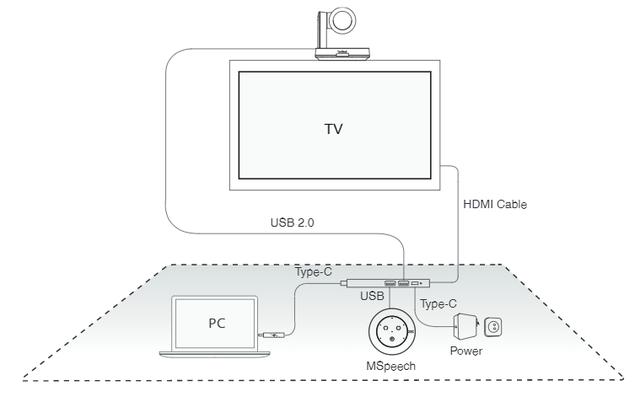 Схема підключення Yealink UVC30-CP900-BYOD