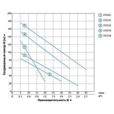 Насос шнековый скважинный 0.5кВт H 107(34)м Q 40(30)л/мин Ø96мм (нерж) AQUATICA (DONGYIN) (777212), фото 3