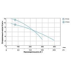 Каналізаційний Насос 1.8 кВт Hmax 10м Qmax 400л/хв (з ножем) AQUATICA (773334), фото 3