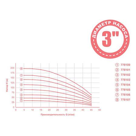 Насос центробежный 1.3кВт H 164(124)м Q 45(30)л/мин Ø80мм mid DONGYIN (778106), фото 2