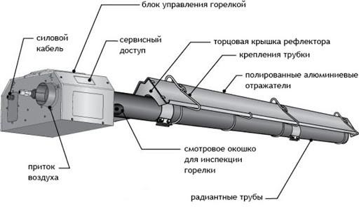 Як працює інфрачервоний обігрівач