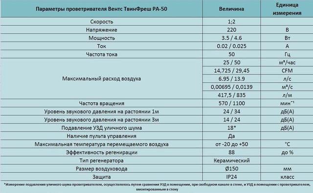 Технические характеристики. Купить реверсивный проветриватель Вентс ТвинФреш РА-50