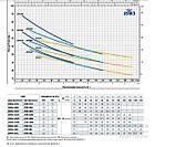 Насос самовсасывающий Pedrollo JSWm 3BM-N (Италия), фото 3