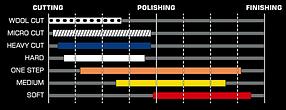 Круг из синтетической шерсти для эксцентриковых полировальных машин 130 мм, фото 3
