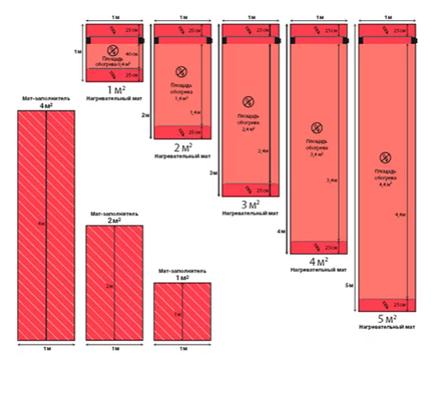Конструкция мата «DEVIdry 100» на площадь обогрева —  2,4 м², фото 2