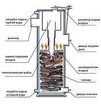 Твердотопливный котел Candle 30 кВт, фото 2