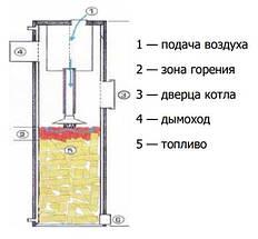 Твердотопливный котел Candle 30 кВт, фото 3