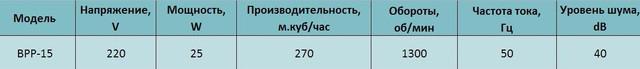 Технические характеристики бытового реверсивного вентилятора bahcivan bpp 15 купить в украине