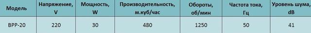 Технические характеристики осевого реверсивного вентилятора bahcivan bpp 20 купить в украине