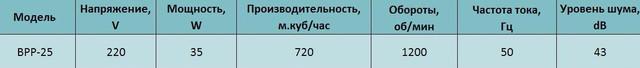 Технические характеристики осевого реверсивного вентилятора bahcivan bpp 25 купить в украине