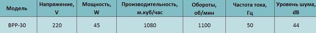 Технические характеристики осевого реверсивного вентилятора bahcivan bpp 30 купить в украине