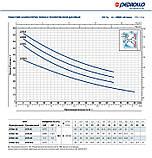 Відцентровий Насос Pedrollo JCRm 2A (JCRm 15М) (Італія), фото 3