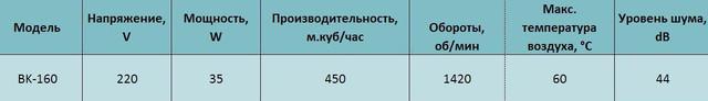 Осевой фланцевый вентилятор с крышкой bahcivan bk 160 купить в украине