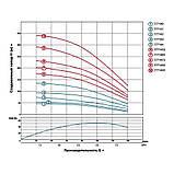 DONGYIN 4SDm6/8 (777141) відцентровий Насос свердловинний - 0.75 кВт H 58(38)м Q 140(100)л/хв Ø102мм, фото 2