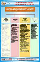 """Стенд """"Основные составляющие гражданской защиты"""""""